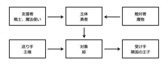 グレマスの行為項モデルの図