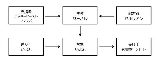 グレマスの行為項モデルの図を『けものフレンズ』に適用した場合